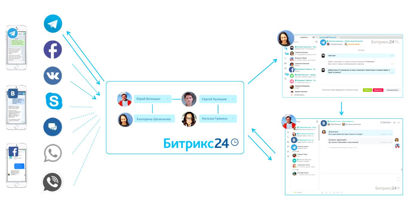 Открытые линии битрикс24 битрикс восстановление пароля